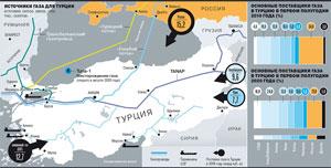 Турецкий истек. Как и почему  Газпром  теряет один из крупнейших рынков, -  Къ
